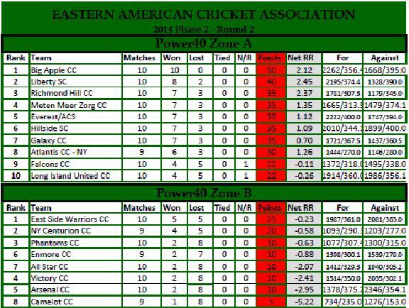 EACA DIV. Table